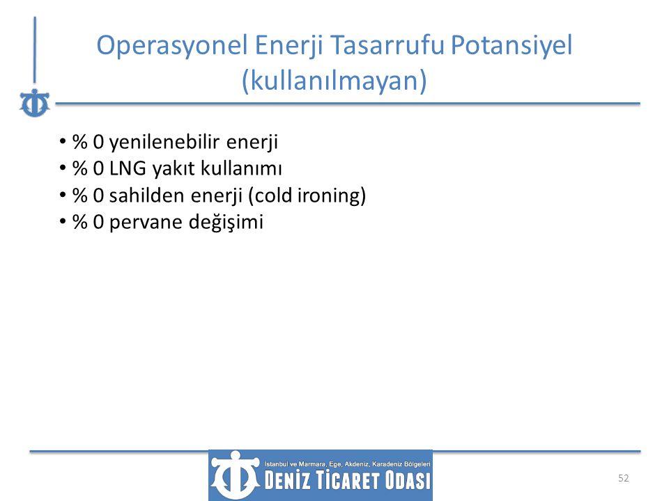 Operasyonel Enerji Tasarrufu Potansiyel (kullanılmayan) 52 % 0 yenilenebilir enerji % 0 LNG yakıt kullanımı % 0 sahilden enerji (cold ironing) % 0 per