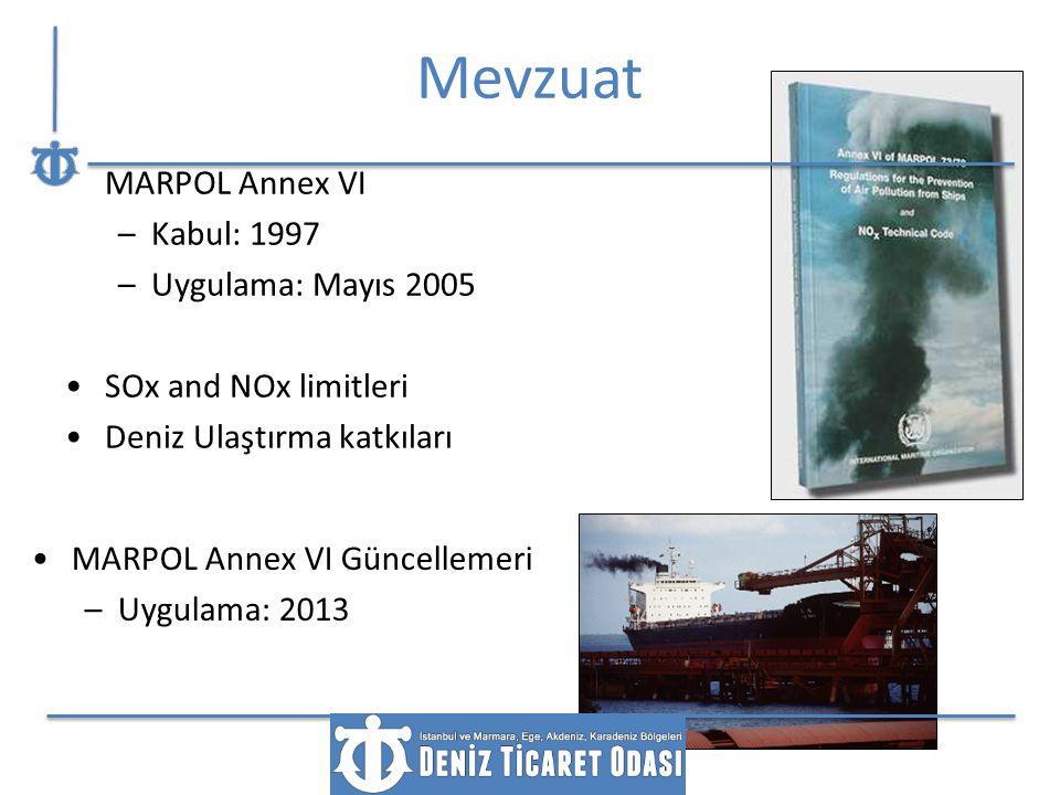 MARPOL Annex VI –Kabul: 1997 –Uygulama: Mayıs 2005 SOx and NOx limitleri Deniz Ulaştırma katkıları Gemilerden hava kirliliğini önleme tedbirleri MARPO