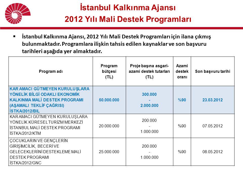 İstanbul Kalkınma Ajansı 2012 Yılı Mali Destek Programları  İstanbul Kalkınma Ajansı, 2012 Yılı Mali Destek Programları için ilana çıkmış bulunmaktad