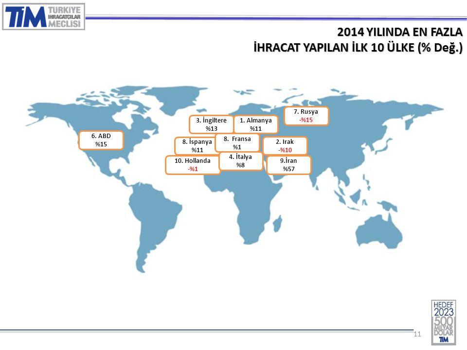 11 2014 YILINDA EN FAZLA İHRACAT YAPILAN İLK 10 ÜLKE (% Değ.) 1.