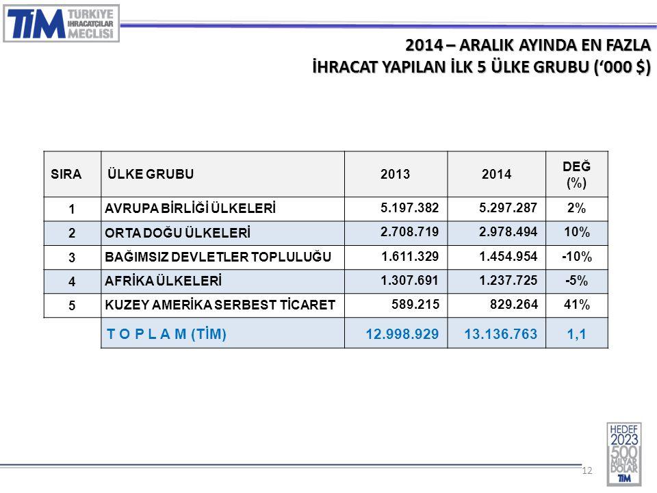 12 2014 – ARALIK AYINDA EN FAZLA İHRACAT YAPILAN İLK 5 ÜLKE GRUBU ('000 $) SIRAÜLKE GRUBU20132014 DEĞ (%) 1 AVRUPA BİRLİĞİ ÜLKELERİ 5.197.3825.297.2872% 2 ORTA DOĞU ÜLKELERİ 2.708.7192.978.49410% 3 BAĞIMSIZ DEVLETLER TOPLULUĞU 1.611.3291.454.954-10% 4 AFRİKA ÜLKELERİ 1.307.6911.237.725-5% 5 KUZEY AMERİKA SERBEST TİCARET 589.215829.26441% T O P L A M (TİM) 12.998.92913.136.7631,1