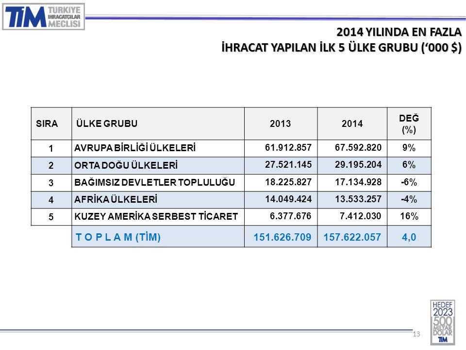 13 2014 YILINDA EN FAZLA İHRACAT YAPILAN İLK 5 ÜLKE GRUBU ('000 $) SIRAÜLKE GRUBU20132014 DEĞ (%) 1 AVRUPA BİRLİĞİ ÜLKELERİ 61.912.85767.592.8209% 2 ORTA DOĞU ÜLKELERİ 27.521.14529.195.2046% 3 BAĞIMSIZ DEVLETLER TOPLULUĞU 18.225.82717.134.928-6% 4 AFRİKA ÜLKELERİ 14.049.42413.533.257-4% 5 KUZEY AMERİKA SERBEST TİCARET 6.377.6767.412.03016% T O P L A M (TİM) 151.626.709157.622.0574,0