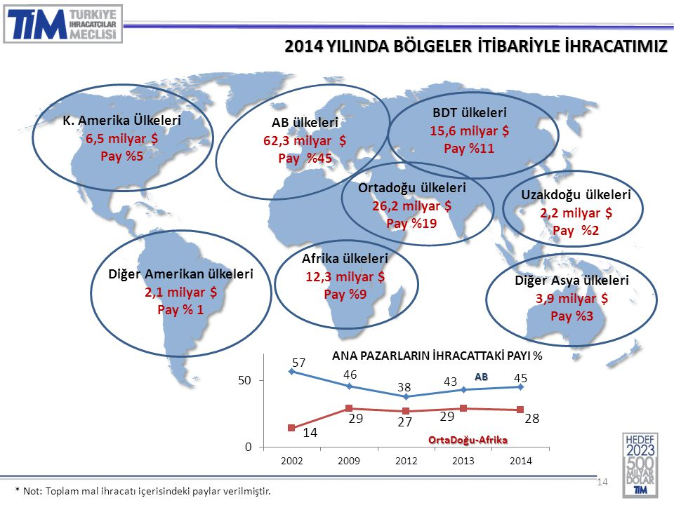 14 2014 YILINDA BÖLGELER İTİBARİYLE İHRACATIMIZ Afrika ülkeleri 12,3 milyar $ Pay %9 K.