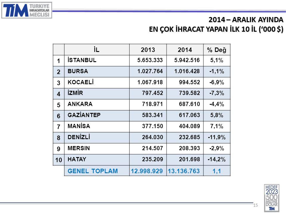 15 2014 – ARALIK AYINDA EN ÇOK İHRACAT YAPAN İLK 10 İL ('000 $) İL20132014% Değ 1 İSTANBUL5.653.3335.942.5165,1% 2 BURSA1.027.7641.016.428-1,1% 3 KOCAELİ1.067.918994.552-6,9% 4 İZMİR797.452739.582-7,3% 5 ANKARA718.971687.610-4,4% 6 GAZİANTEP583.341617.0635,8% 7 MANİSA377.150404.0897,1% 8 DENİZLİ264.030232.685-11,9% 9 MERSIN214.507208.393-2,9% 10 HATAY235.209201.698-14,2% GENEL TOPLAM 12.998.92913.136.7631,1