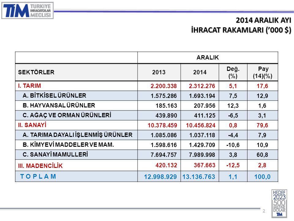 22 2014 ARALIK AYI İHRACAT RAKAMLARI ('000 $) ARALIK SEKTÖRLER20132014 Değ.
