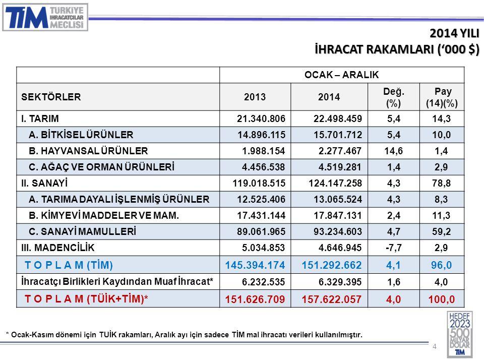 55 2014 – ARALIK AYINDA EN FAZLA İHRACAT YAPAN İLK 5 SEKTÖR ('000 $) SIRASEKTÖRLER20132014 DEĞ (%) PAY (%) 1 Otomotiv Endüstrisi1.764.3151.789.9271,5%13,6 2 Kimyevi Maddeler ve Mamulleri1.598.6161.429.709-10,6%10,9 3 Hazırgiyim ve Konfeksiyon1.421.6331.372.215-3,5%10,4 4 Çelik1.187.1281.187.0180,0%9,0 5 Elektrik-Elektronik,Mak.ve Bil.1.113.4651.147.5863,1%8,7 T O P L A M (TİM) 12.998.92913.136.7631,1100,0
