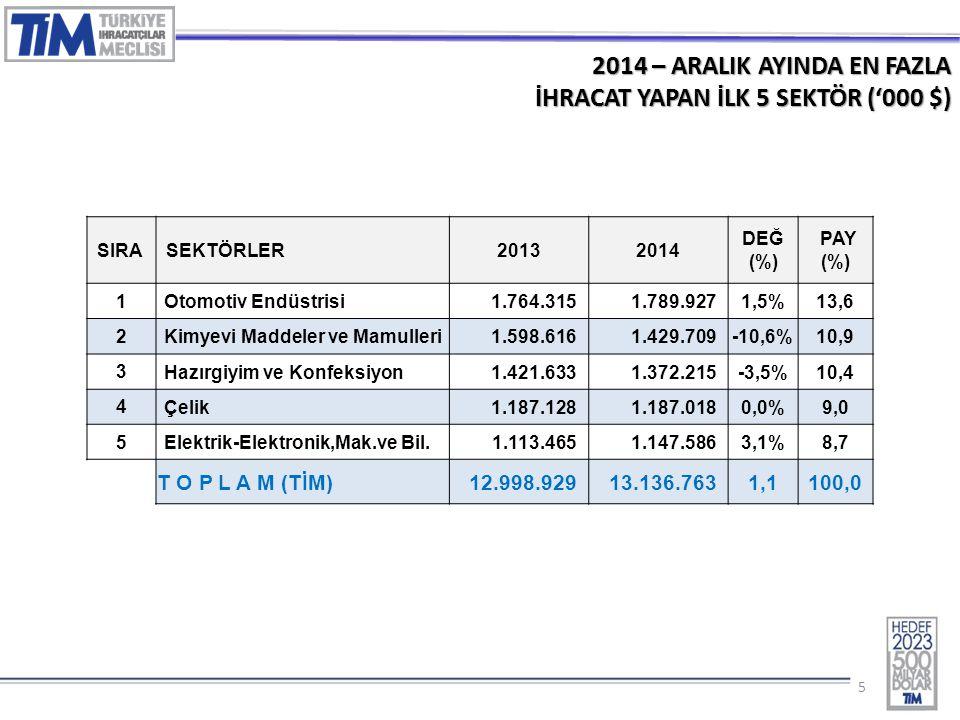 16 2014 – ARALIK AYINDA EN FAZLA İHRACAT YAPILAN İLK 10 İL (% Değ.) 3.