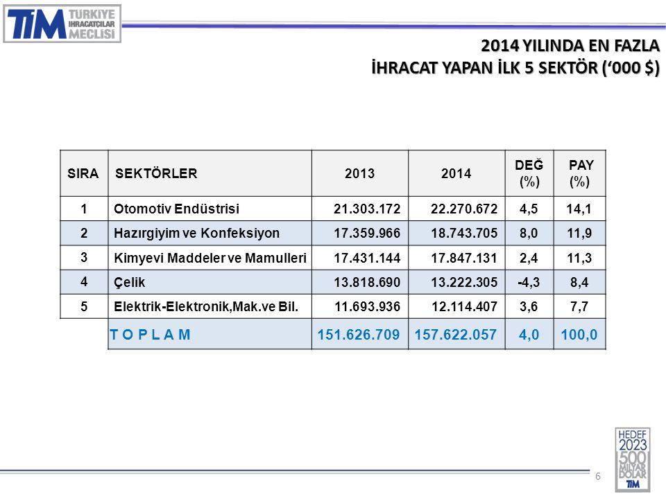 17 2014 YILINDA EN ÇOK İHRACAT YAPAN İLK 10 İL ('000 $) İL20132014% Değ 1 İSTANBUL 63.795.71468.000.368 6,6% 2 BURSA 12.856.12612.749.752 -0,8% 3 KOCAELİ 12.716.99612.355.610 -2,8% 4 İZMİR 8.908.6248.942.891 0,4% 5 ANKARA 7.256.2987.523.650 3,7% 6 GAZİANTEP 6.476.6566.641.306 2,5% 7 MANİSA 4.028.7834.311.380 7,0% 8 DENIZLI 3.079.1723.199.067 3,9% 9 SAKARYA 2.240.4362.605.030 16,3% 10 HATAY 2.065.0492.070.005 0,2% GENEL TOPLAM 151.626.709157.622.0574,0