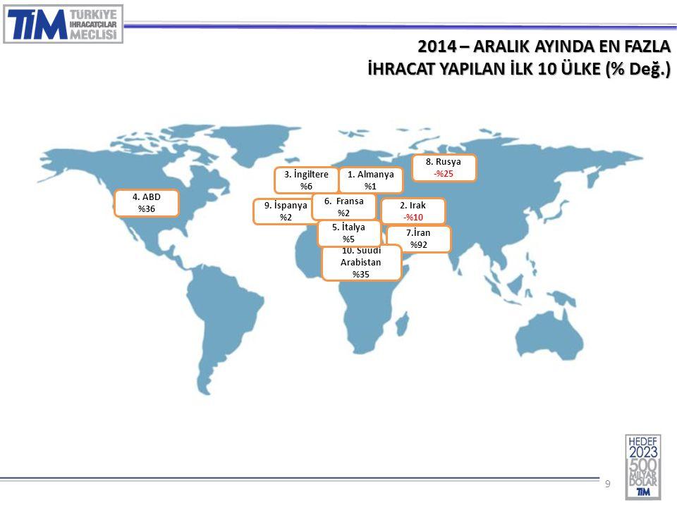99 2014 – ARALIK AYINDA EN FAZLA İHRACAT YAPILAN İLK 10 ÜLKE (% Değ.) 1.