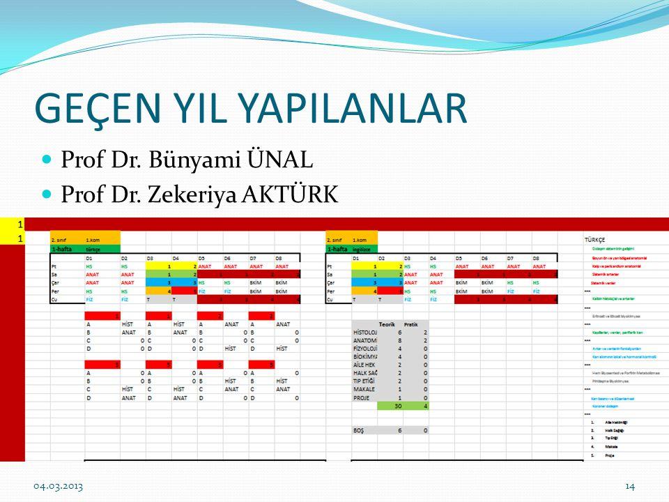 GEÇEN YIL YAPILANLAR Prof Dr. Bünyami ÜNAL Prof Dr. Zekeriya AKTÜRK 1404.03.2013