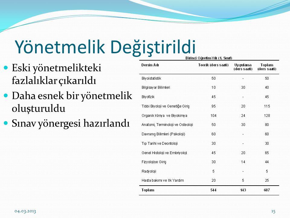 Yönetmelik Değiştirildi Eski yönetmelikteki fazlalıklar çıkarıldı Daha esnek bir yönetmelik oluşturuldu Sınav yönergesi hazırlandı 1504.03.2013