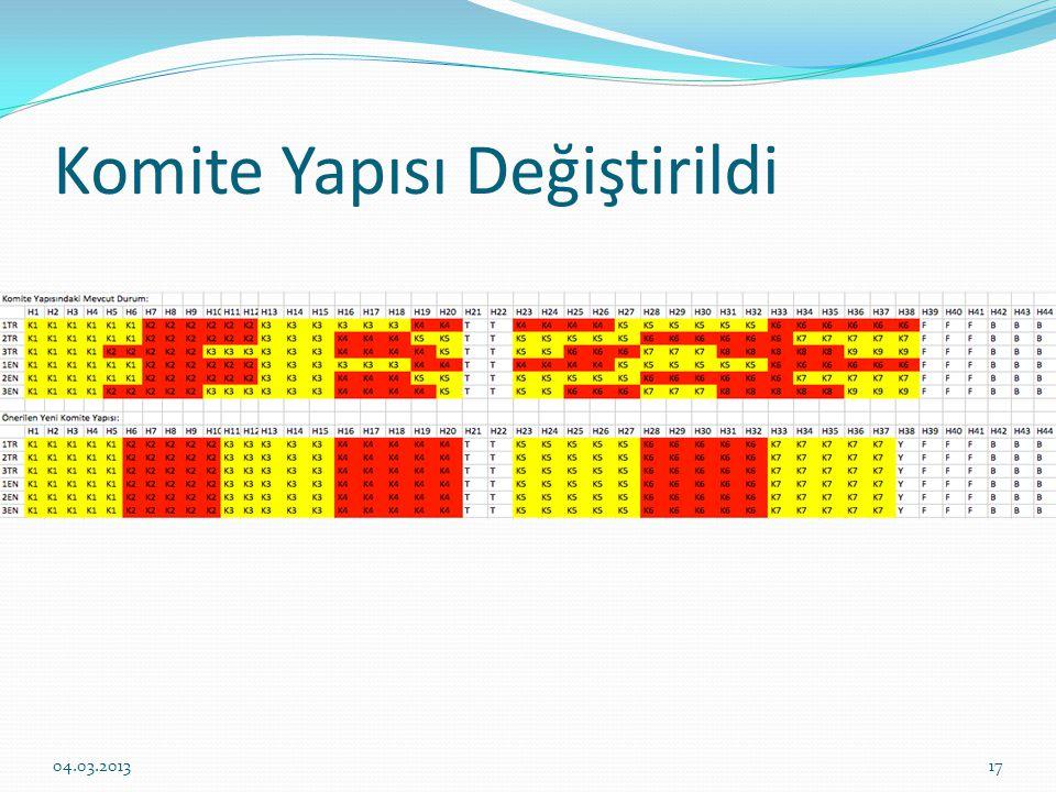 Komite Yapısı Değiştirildi 1704.03.2013