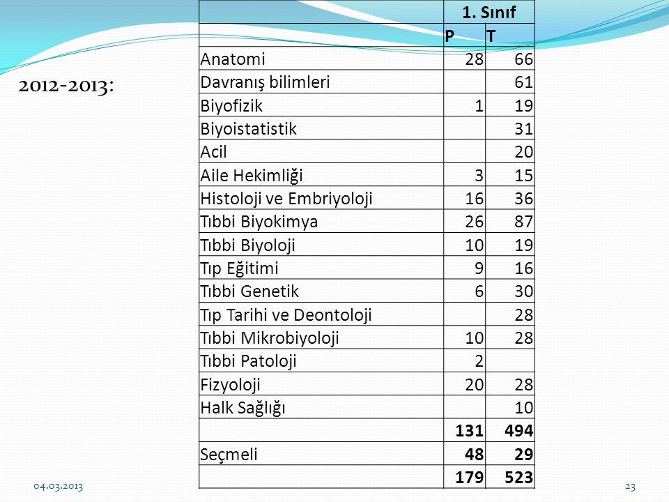 1. Sınıf PT Anatomi2866 Davranış bilimleri61 Biyofizik119 Biyoistatistik31 Acil20 Aile Hekimliği315 Histoloji ve Embriyoloji1636 Tıbbi Biyokimya2687 T