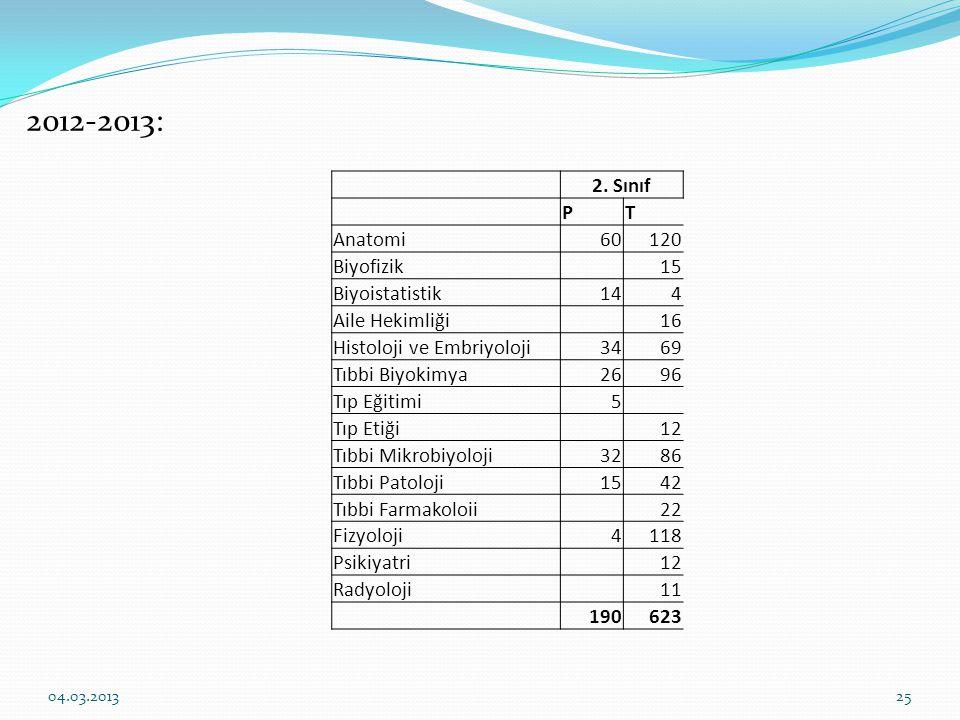 2. Sınıf PT Anatomi60120 Biyofizik 15 Biyoistatistik144 Aile Hekimliği 16 Histoloji ve Embriyoloji3469 Tıbbi Biyokimya2696 Tıp Eğitimi5 Tıp Etiği 12 T