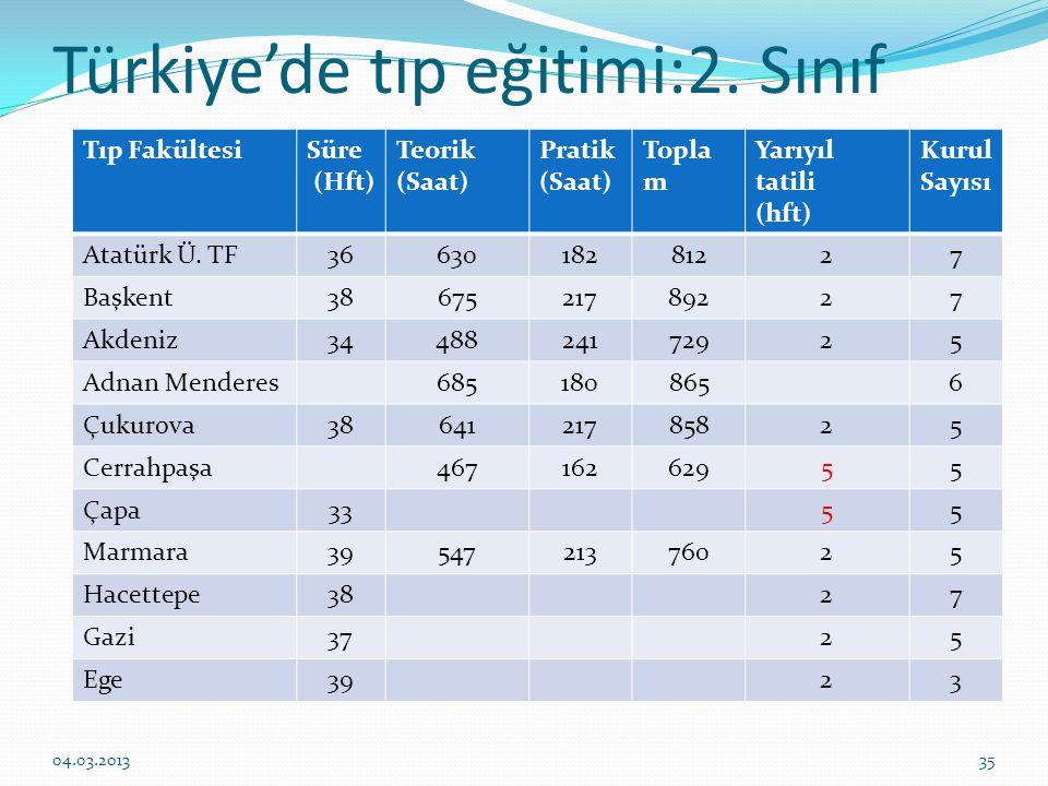 Türkiye'de tıp eğitimi:2.