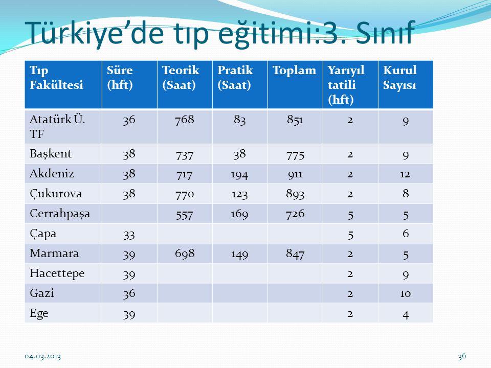 Türkiye'de tıp eğitimi:3. Sınıf Tıp Fakültesi Süre (hft) Teorik (Saat) Pratik (Saat) ToplamYarıyıl tatili (hft) Kurul Sayısı Atatürk Ü. TF 36768838512