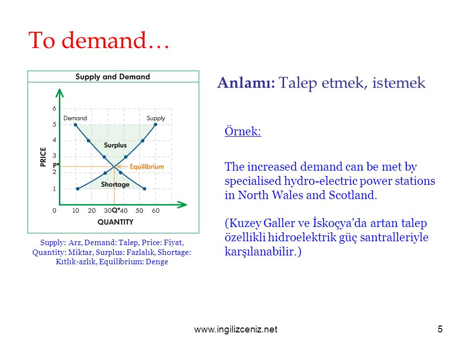 www.ingilizceniz.net5 To demand… Anlamı: Talep etmek, istemek Örnek: The increased demand can be met by specialised hydro-electric power stations in North Wales and Scotland.
