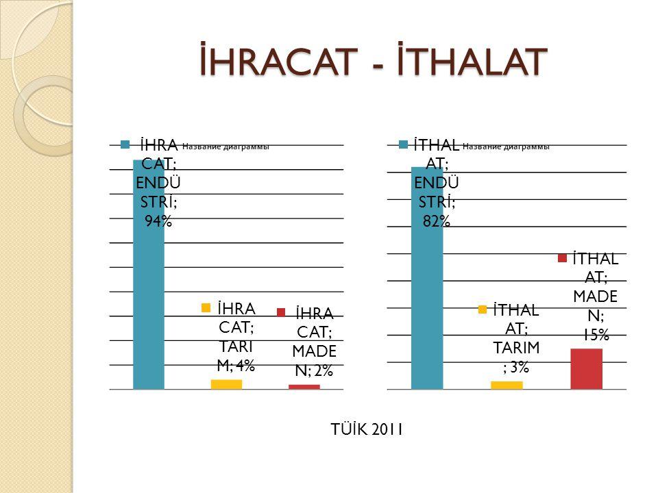İ HRACAT - İ THALAT TÜ İ K 2011