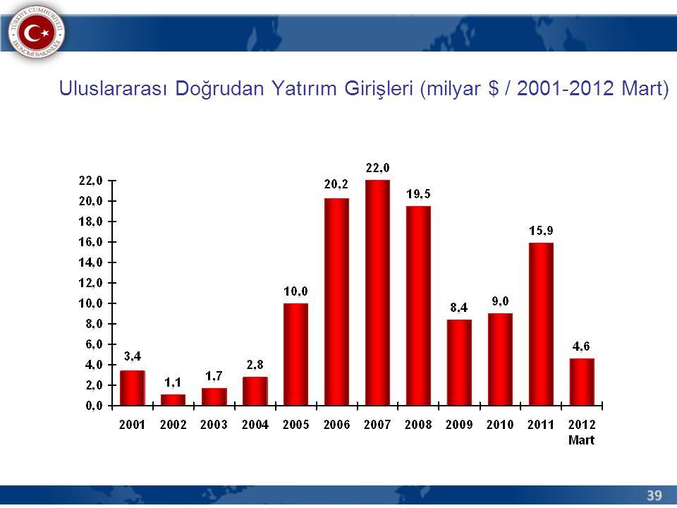 39 Uluslararası Doğrudan Yatırım Girişleri (milyar $ / 2001-2012 Mart)