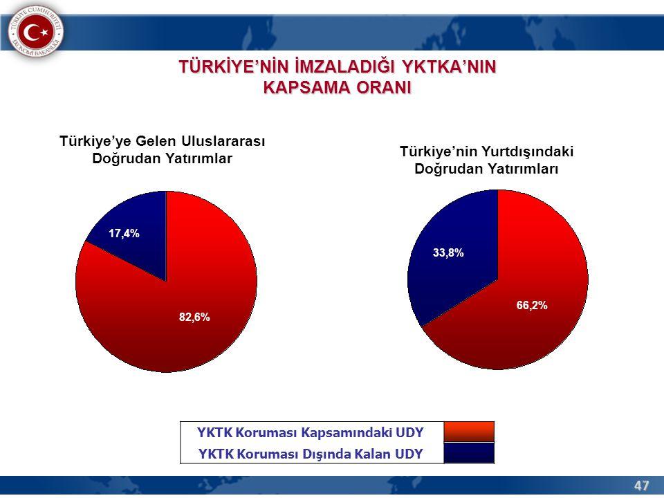 47 TÜRKİYE'NİN İMZALADIĞI YKTKA'NIN KAPSAMA ORANI YKTK Koruması Kapsamındaki UDY YKTK Koruması Dışında Kalan UDY 17,4% 82,6% 33,8% 66,2% Türkiye'ye Gelen Uluslararası Doğrudan Yatırımlar Türkiye'nin Yurtdışındaki Doğrudan Yatırımları