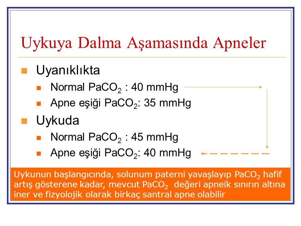 Uykuya Dalma Aşamasında Apneler Uyanıklıkta Normal PaCO 2 : 40 mmHg Apne eşiği PaCO 2 : 35 mmHg Uykuda Normal PaCO 2 : 45 mmHg Apne eşiği PaCO 2 : 40