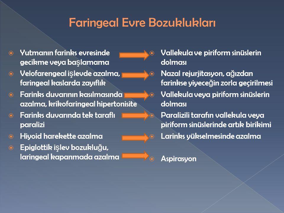  Yutmanın farinks evresinde gecikme veya ba ş lamama  Velofarengeal i ş levde azalma, faringeal kaslarda zayıflık  Farinks duvarının kasılmasında azalma, krikofaringeal hipertonisite  Farinks duvarında tek taraflı paralizi  Hiyoid harekette azalma  Epiglottik i ş lev bozuklu ğ u, laringeal kapanmada azalma  Vallekula ve piriform sinüslerin dolması  Nazal rejurjitasyon, a ğ ızdan farinkse yiyece ğ in zorla geçirilmesi  Vallekula veya piriform sinüslerin dolması  Paralizili tarafın vallekula veya piriform sinüslerinde artık birikimi  Larinks yükselmesinde azalma  Aspirasyon