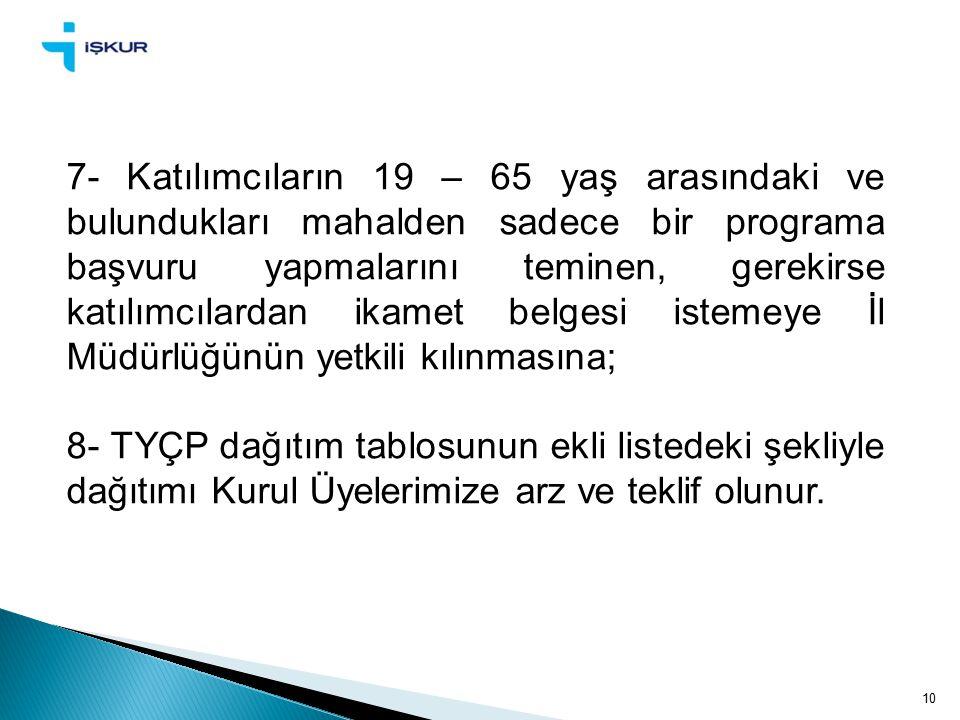 10 7- Katılımcıların 19 – 65 yaş arasındaki ve bulundukları mahalden sadece bir programa başvuru yapmalarını teminen, gerekirse katılımcılardan ikamet belgesi istemeye İl Müdürlüğünün yetkili kılınmasına; 8- TYÇP dağıtım tablosunun ekli listedeki şekliyle dağıtımı Kurul Üyelerimize arz ve teklif olunur.