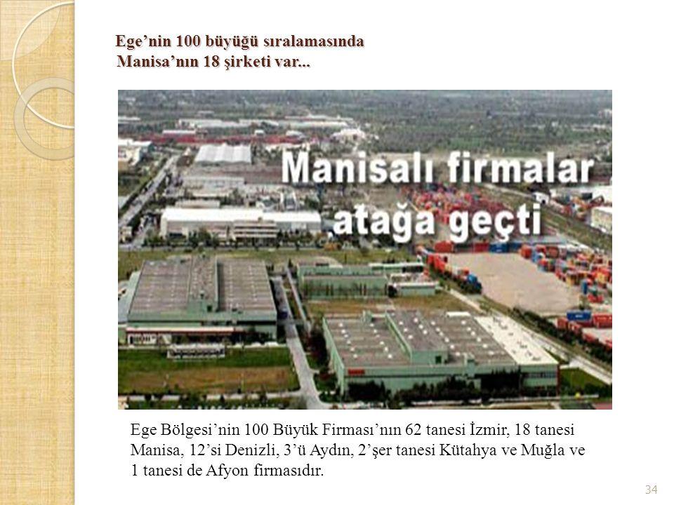 Ege'nin 100 büyüğü sıralamasında Manisa'nın 18 şirketi var... Ege'nin 100 büyüğü sıralamasında Manisa'nın 18 şirketi var... Ege Bölgesi'nin 100 Büyük