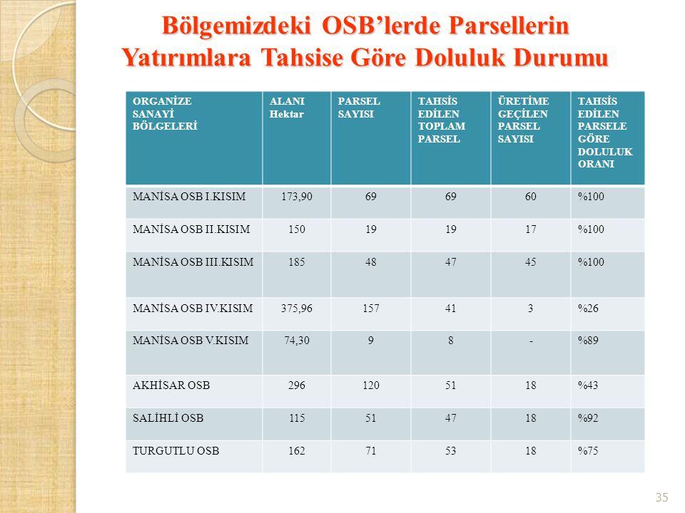 Bölgemizdeki OSB'lerde Parsellerin Yatırımlara Tahsise Göre Doluluk Durumu ORGANİZE SANAYİ BÖLGELERİ ALANI Hektar PARSEL SAYISI TAHSİS EDİLEN TOPLAM P