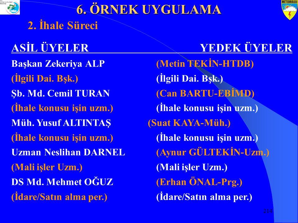 214 ASİL ÜYELERYEDEK ÜYELER Başkan Zekeriya ALP (Metin TEKİN-HTDB) (İlgili Dai.