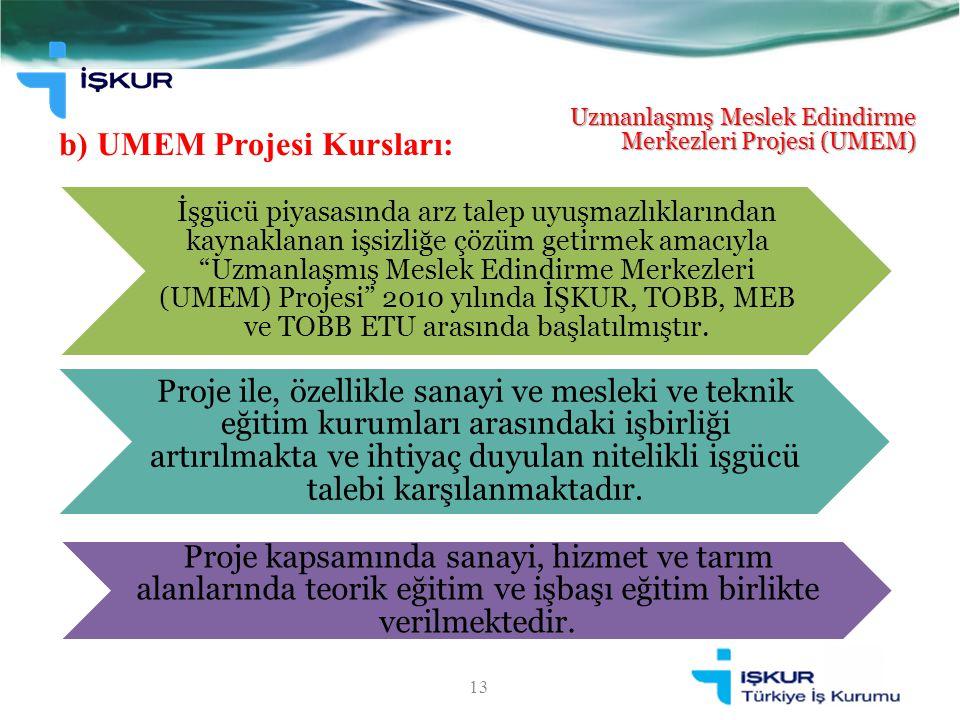 b) UMEM Projesi Kursları: 13 Uzmanlaşmış Meslek Edindirme Merkezleri Projesi (UMEM) İşgücü piyasasında arz talep uyuşmazlıklarından kaynaklanan işsizliğe çözüm getirmek amacıyla Uzmanlaşmış Meslek Edindirme Merkezleri (UMEM) Projesi 2010 yılında İŞKUR, TOBB, MEB ve TOBB ETU arasında başlatılmıştır.