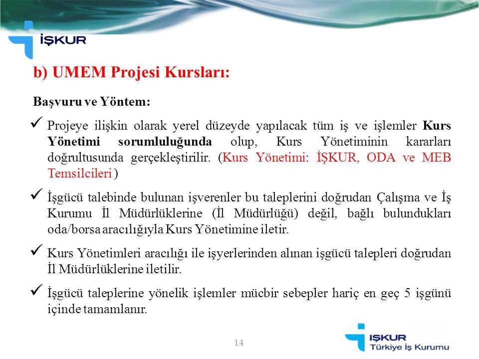 b) UMEM Projesi Kursları: 14 Başvuru ve Yöntem: Projeye ilişkin olarak yerel düzeyde yapılacak tüm iş ve işlemler Kurs Yönetimi sorumluluğunda olup, K