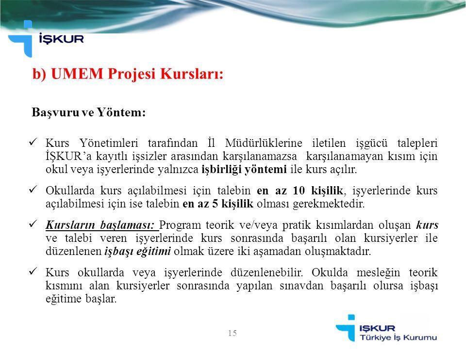 b) UMEM Projesi Kursları: 15 Başvuru ve Yöntem: Kurs Yönetimleri tarafından İl Müdürlüklerine iletilen işgücü talepleri İŞKUR'a kayıtlı işsizler arası