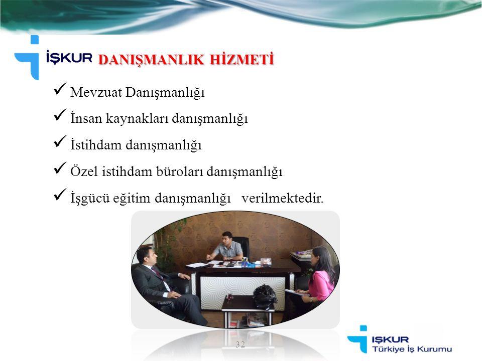 DANIŞMANLIK HİZMETİ Mevzuat Danışmanlığı İnsan kaynakları danışmanlığı İstihdam danışmanlığı Özel istihdam büroları danışmanlığı İşgücü eğitim danışma