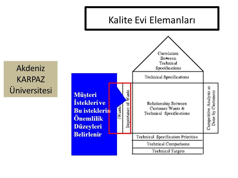 Akdeniz KARPAZ Üniversitesi Kalite Evi Elemanları Müşteri İstekleri ve Bu isteklerin Önemlilik Düzeyleri Belirlenir
