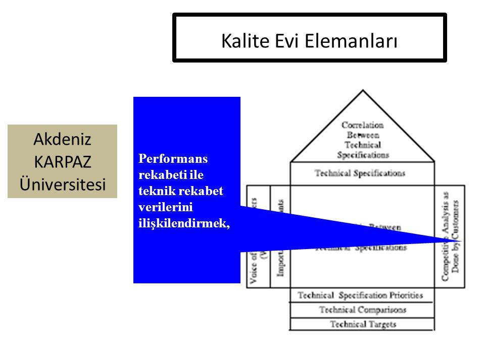 Akdeniz KARPAZ Üniversitesi Performans rekabeti ile teknik rekabet verilerini ilişkilendirmek, Kalite Evi Elemanları
