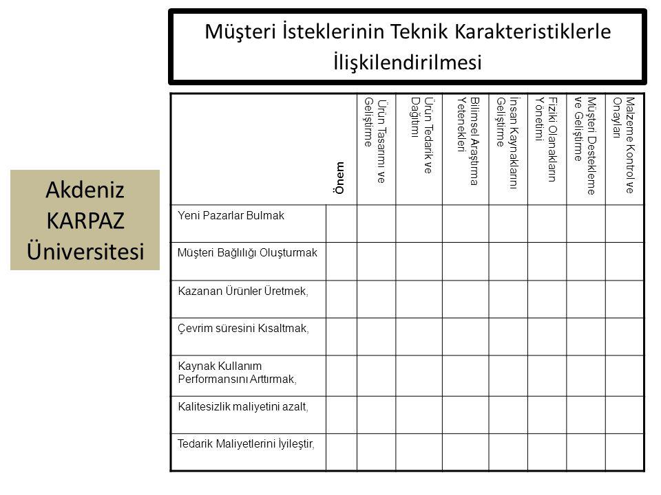 Akdeniz KARPAZ Üniversitesi Müşteri İsteklerinin Teknik Karakteristiklerle İlişkilendirilmesi Ürün Tasarımı veGeliştirmeÜrün Tedarik veDağıtımıBilimsel AraştırmaYetenekleriİnsan KaynaklarınıGeliştirmeFiziki OlanaklarınYönetimiMüşteri Desteklemeve GeliştirmeMalzeme Kontrol veOnayları Yeni Pazarlar Bulmak Müşteri Bağlılığı Oluşturmak Kazanan Ürünler Üretmek, Çevrim süresini Kısaltmak, Kaynak Kullanım Performansını Arttırmak, Kalitesizlik maliyetini azalt, Tedarik Maliyetlerini İyileştir, Önem