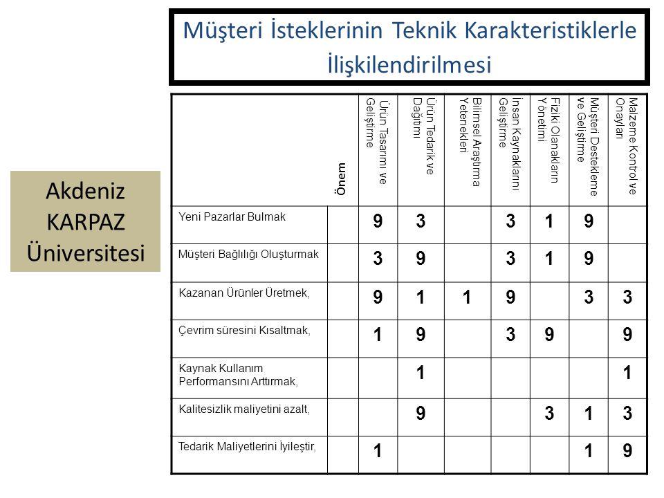 Akdeniz KARPAZ Üniversitesi Ürün Tasarımı veGeliştirmeÜrün Tedarik veDağıtımıBilimsel AraştırmaYetenekleriİnsan KaynaklarınıGeliştirmeFiziki Olanaklar