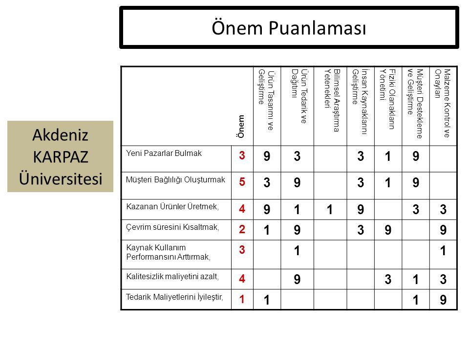 Akdeniz KARPAZ Üniversitesi Önem Puanlaması Ürün Tasarımı veGeliştirmeÜrün Tedarik veDağıtımıBilimsel AraştırmaYetenekleriİnsan KaynaklarınıGeliştirmeFiziki OlanaklarınYönetimiMüşteri Desteklemeve GeliştirmeMalzeme Kontrol veOnayları Yeni Pazarlar Bulmak 3 93319 Müşteri Bağlılığı Oluşturmak 5 39319 Kazanan Ürünler Üretmek, 4 911933 Çevrim süresini Kısaltmak, 2 19399 Kaynak Kullanım Performansını Arttırmak, 3 11 Kalitesizlik maliyetini azalt, 4 9313 Tedarik Maliyetlerini İyileştir, 1 119 Önem