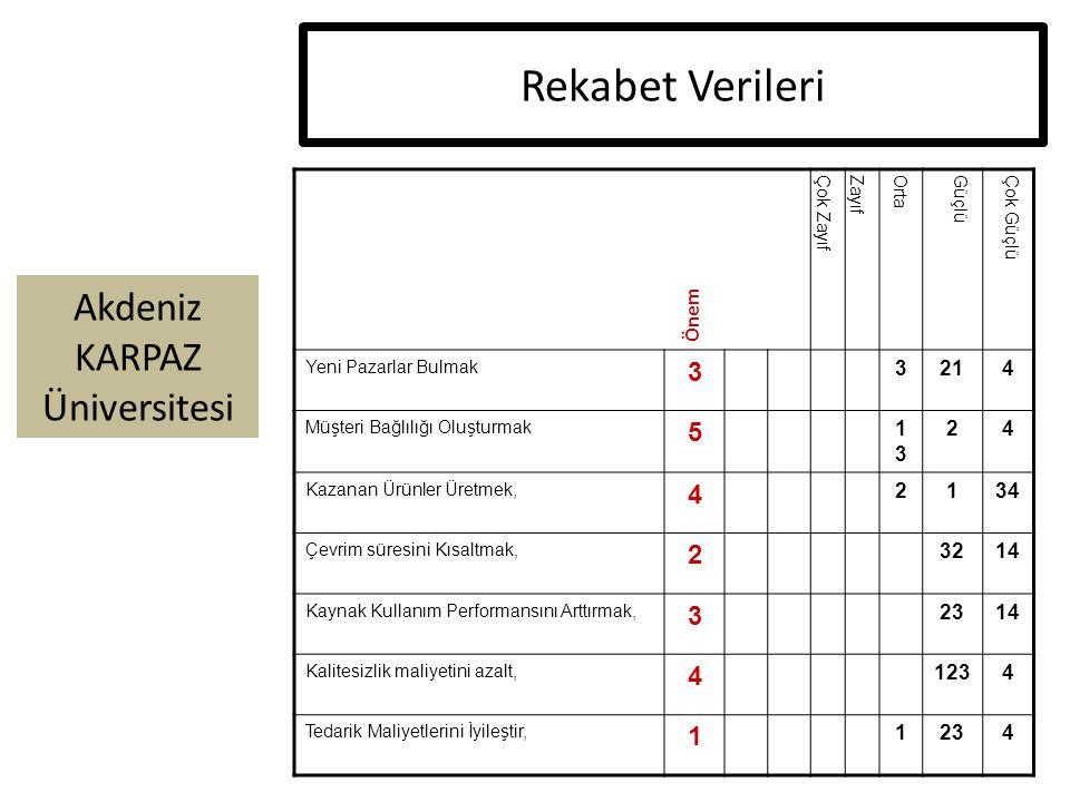 Akdeniz KARPAZ Üniversitesi Rekabet Verileri Çok ZayıfZayıfOrtaGüçlüÇok Güçlü Yeni Pazarlar Bulmak 3 3214 Müşteri Bağlılığı Oluşturmak 5 1313 24 Kazan