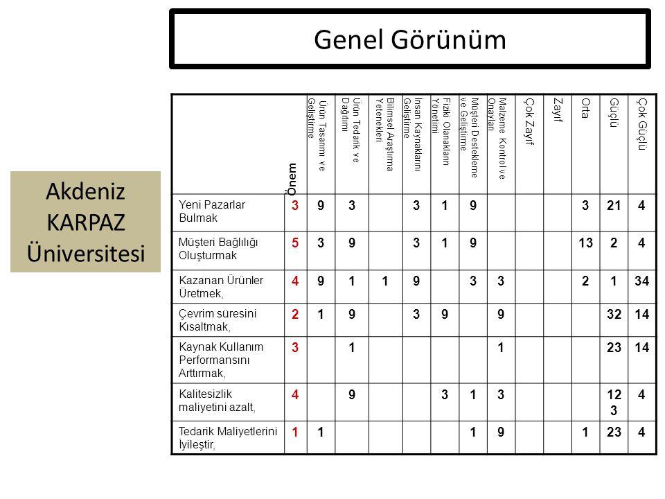 Akdeniz KARPAZ Üniversitesi Genel Görünüm Ürün Tasarımı veGeliştirmeÜrün Tedarik veDağıtımıBilimsel AraştırmaYetenekleriİnsan KaynaklarınıGeliştirmeFi