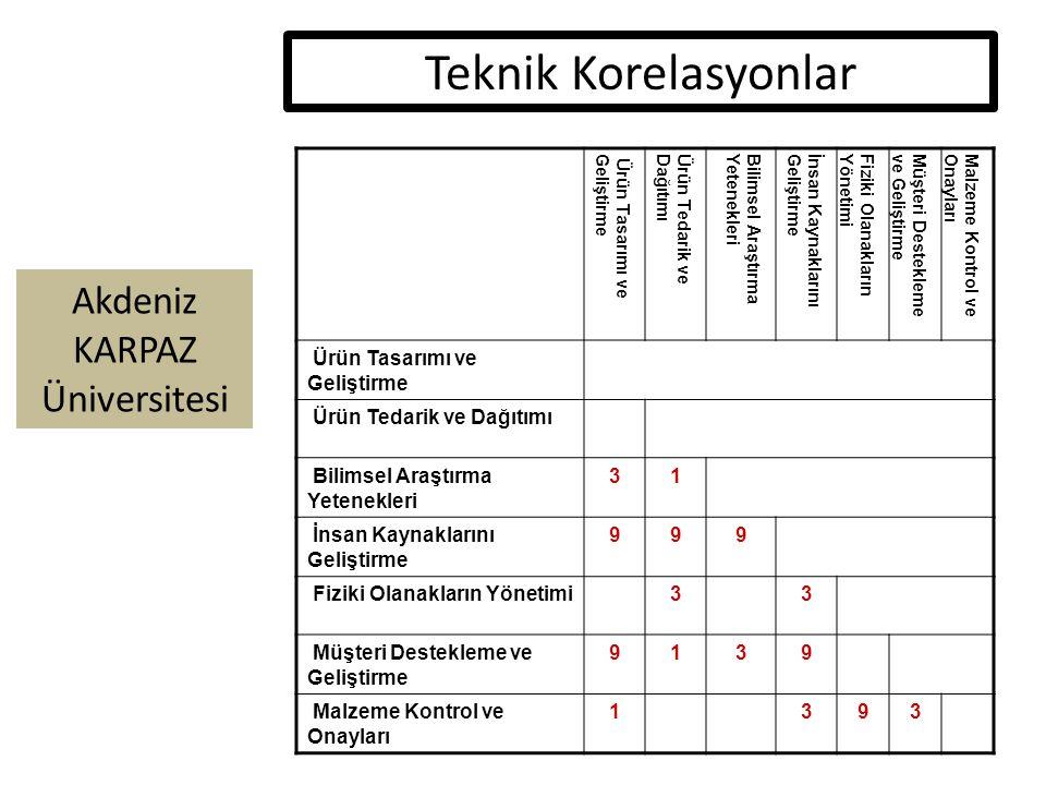 Akdeniz KARPAZ Üniversitesi Teknik Korelasyonlar Ürün Tasarımı veGeliştirmeÜrün Tedarik veDağıtımıBilimsel AraştırmaYetenekleriİnsan KaynaklarınıGeliştirmeFiziki OlanaklarınYönetimiMüşteri Desteklemeve GeliştirmeMalzeme Kontrol veOnayları Ürün Tasarımı ve Geliştirme Ürün Tedarik ve Dağıtımı Bilimsel Araştırma Yetenekleri 31 İnsan Kaynaklarını Geliştirme 999 Fiziki Olanakların Yönetimi33 Müşteri Destekleme ve Geliştirme 9139 Malzeme Kontrol ve Onayları 1393