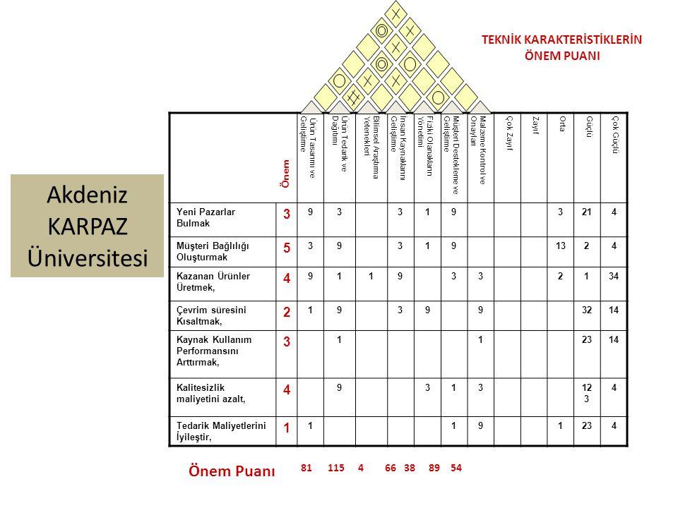 Akdeniz KARPAZ Üniversitesi Ürün Tasarımı veGeliştirmeÜrün Tedarik veDağıtımıBilimsel AraştırmaYetenekleriİnsan KaynaklarınıGeliştirmeFiziki OlanaklarınYönetimiMüşteri Destekleme veGeliştirmeMalzeme Kontrol veOnaylarıÇok ZayıfZayıfOrtaGüçlüÇok Güçlü Yeni Pazarlar Bulmak 3 933193214 Müşteri Bağlılığı Oluşturmak 5 393191324 Kazanan Ürünler Üretmek, 4 9119332134 Çevrim süresini Kısaltmak, 2 193993214 Kaynak Kullanım Performansını Arttırmak, 3 112314 Kalitesizlik maliyetini azalt, 4 931312 3 4 Tedarik Maliyetlerini İyileştir, 1 1191234 Önem Önem Puanı 81 115 4 66 38 89 54 TEKNİK KARAKTERİSTİKLERİN ÖNEM PUANI