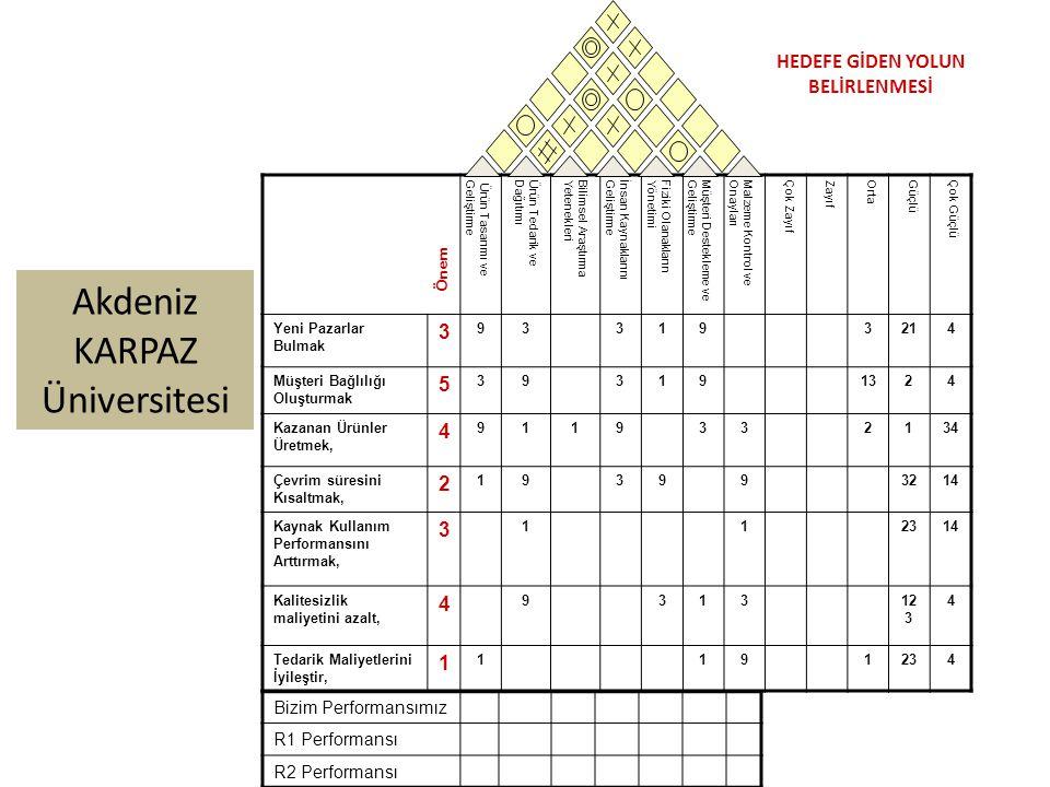 Akdeniz KARPAZ Üniversitesi Ürün Tasarımı veGeliştirmeÜrün Tedarik veDağıtımıBilimsel AraştırmaYetenekleriİnsan KaynaklarınıGeliştirmeFiziki OlanaklarınYönetimiMüşteri Destekleme veGeliştirmeMalzeme Kontrol veOnaylarıÇok ZayıfZayıfOrtaGüçlüÇok Güçlü Yeni Pazarlar Bulmak 3 933193214 Müşteri Bağlılığı Oluşturmak 5 393191324 Kazanan Ürünler Üretmek, 4 9119332134 Çevrim süresini Kısaltmak, 2 193993214 Kaynak Kullanım Performansını Arttırmak, 3 112314 Kalitesizlik maliyetini azalt, 4 931312 3 4 Tedarik Maliyetlerini İyileştir, 1 1191234 Önem Bizim Performansımız R1 Performansı R2 Performansı HEDEFE GİDEN YOLUN BELİRLENMESİ