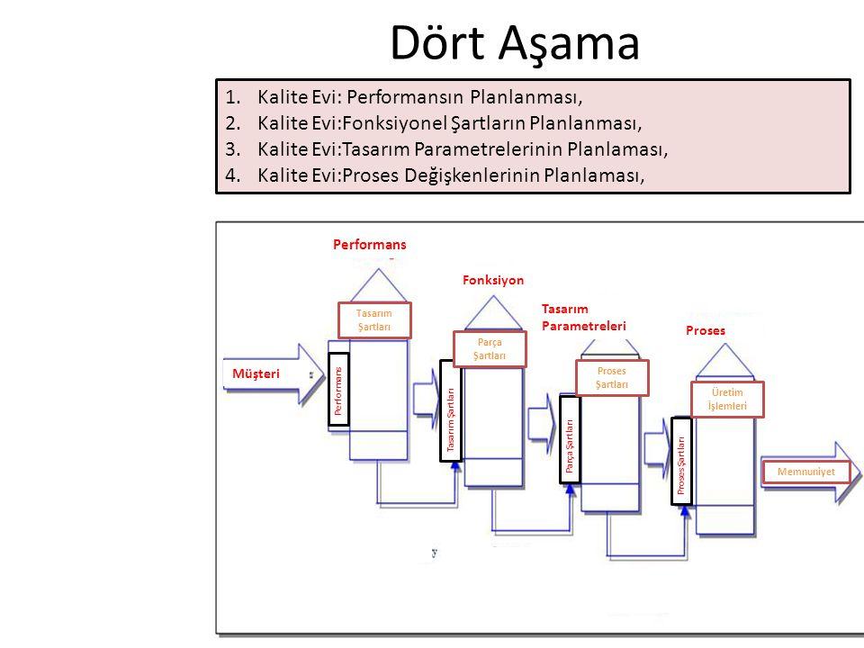 Dört Aşama 1.Kalite Evi: Performansın Planlanması, 2.Kalite Evi:Fonksiyonel Şartların Planlanması, 3.Kalite Evi:Tasarım Parametrelerinin Planlaması, 4