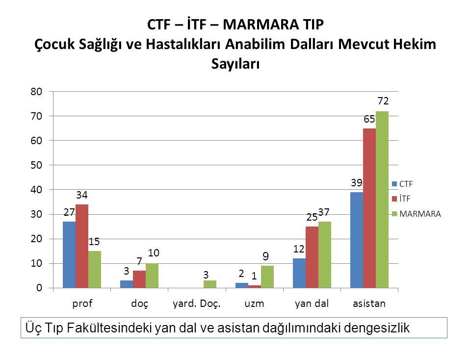 CTF – İTF – MARMARA TIP Çocuk Sağlığı ve Hastalıkları Anabilim Dalları Mevcut Hekim Sayıları Üç Tıp Fakültesindeki yan dal ve asistan dağılımındaki de
