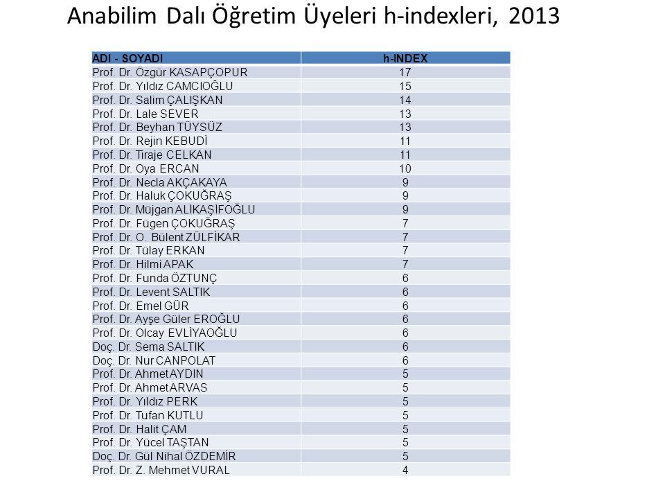 Anabilim Dalı Öğretim Üyeleri h-indexleri, 2013 ADI - SOYADIh-INDEX Prof. Dr. Özgür KASAPÇOPUR17 Prof. Dr. Yıldız CAMCIOĞLU15 Prof. Dr. Salim ÇALIŞKAN