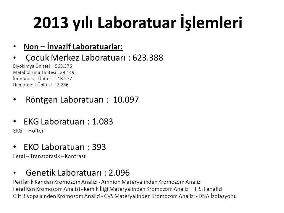 2013 yılı Laboratuar İşlemleri Non – İnvazif Laboratuarlar: Çocuk Merkez Laboratuarı : 623.388 Biyokimya Ünitesi : 563.376 Metabolizma Ünitesi : 39.14
