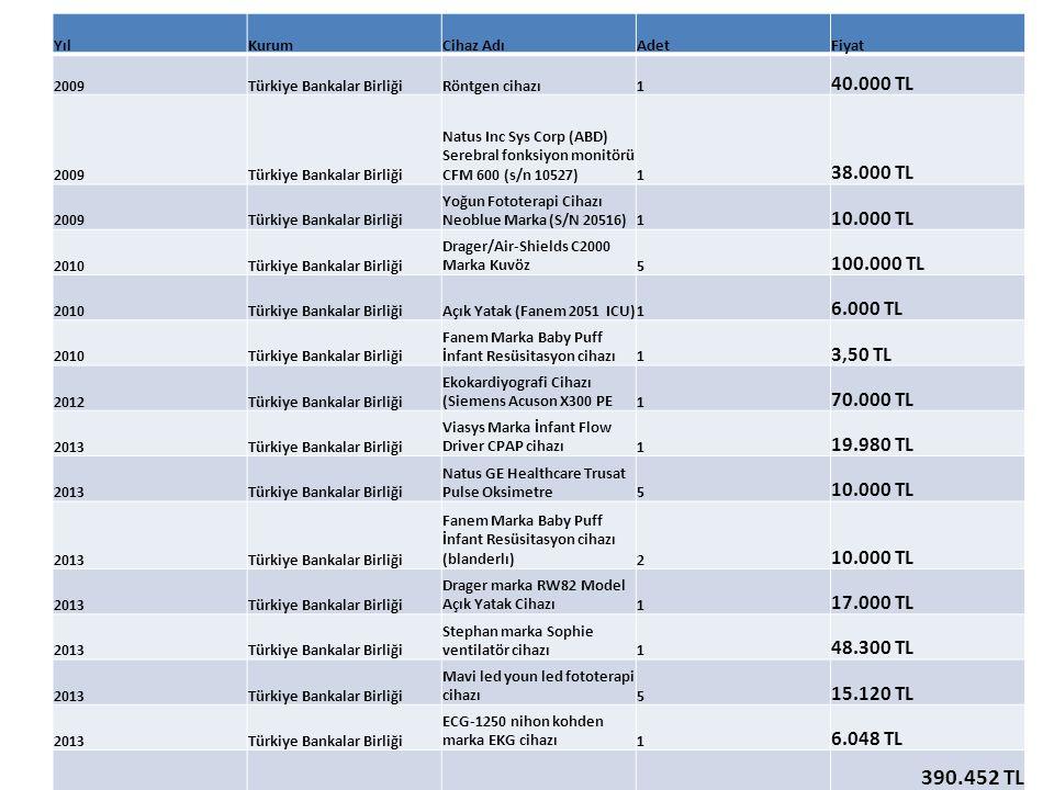 YılKurumCihaz AdıAdetFiyat 2009Türkiye Bankalar BirliğiRöntgen cihazı1 40.000 TL 2009Türkiye Bankalar Birliği Natus Inc Sys Corp (ABD) Serebral fonksi