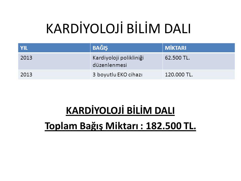 KARDİYOLOJİ BİLİM DALI Toplam Bağış Miktarı : 182.500 TL. YILBAĞIŞMİKTARI 2013Kardiyoloji polikliniği düzenlenmesi 62.500 TL. 20133 boyutlu EKO cihazı